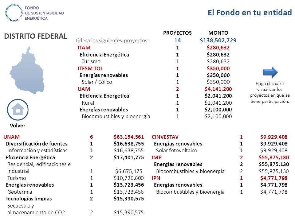 DISTRITO FEDERAL PROYECTOSMONTO Lidera los siguientes proyectos: 14$138,502,729 ITAM1$280,632 Eficiencia Energética1$280,632 Turismo1$280,632 ITESM TO