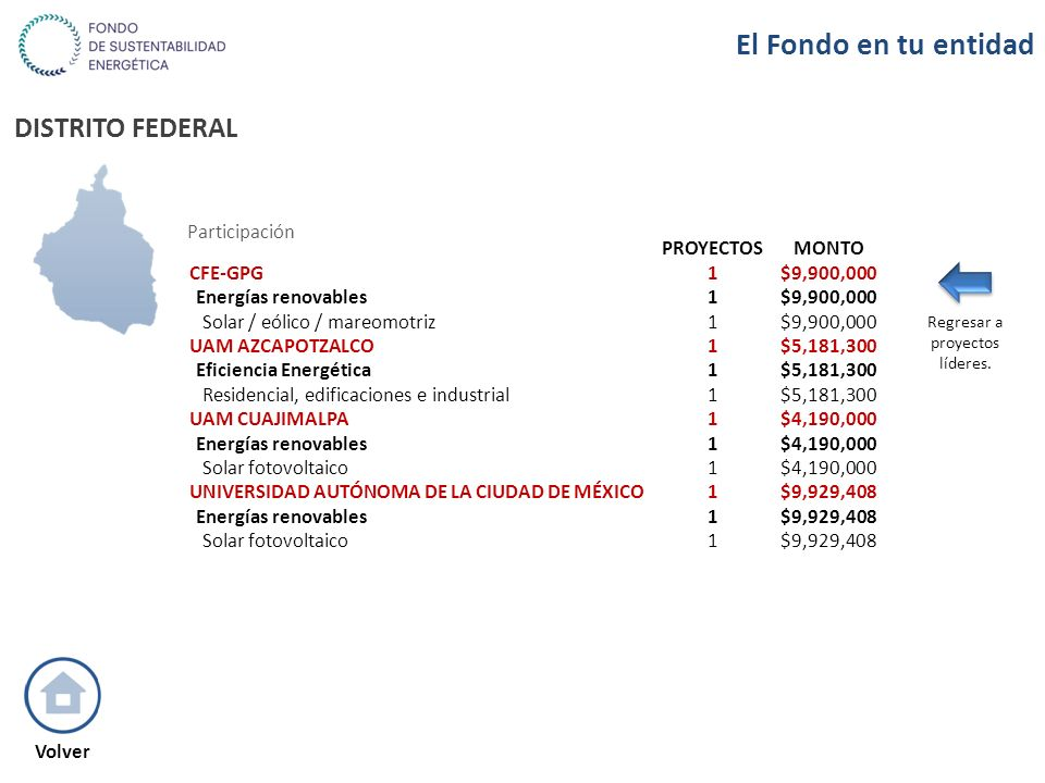DISTRITO FEDERAL PROYECTOSMONTO CFE-GPG1$9,900,000 Energías renovables1$9,900,000 Solar / eólico / mareomotriz1$9,900,000 UAM AZCAPOTZALCO1$5,181,300