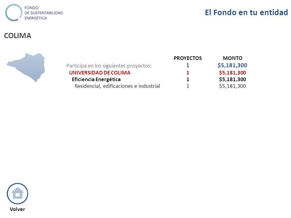 COLIMA PROYECTOSMONTO Participa en los siguientes proyectos: 1$5,181,300 UNIVERSIDAD DE COLIMA1$5,181,300 Eficiencia Energética1$5,181,300 Residencial