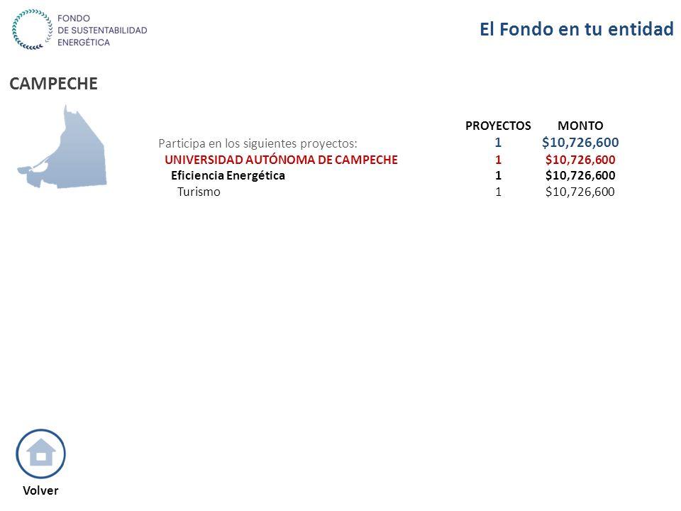 CAMPECHE PROYECTOSMONTO Participa en los siguientes proyectos: 1$10,726,600 UNIVERSIDAD AUTÓNOMA DE CAMPECHE1$10,726,600 Eficiencia Energética1$10,726