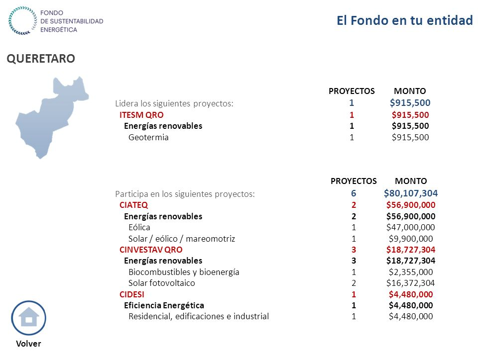 QUERETARO PROYECTOSMONTO Lidera los siguientes proyectos: 1$915,500 ITESM QRO1$915,500 Energías renovables1$915,500 Geotermia1$915,500 PROYECTOSMONTO