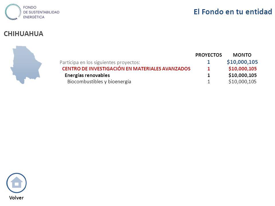 CHIHUAHUA PROYECTOSMONTO Participa en los siguientes proyectos: 1$10,000,105 CENTRO DE INVESTIGACIÓN EN MATERIALES AVANZADOS1$10,000,105 Energías reno