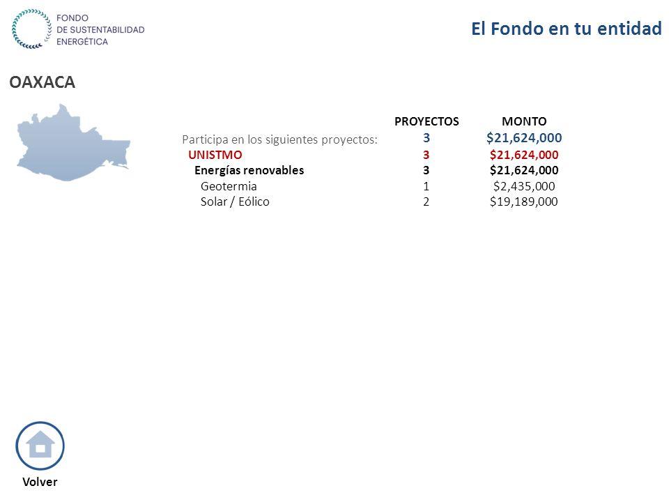 OAXACA PROYECTOSMONTO Participa en los siguientes proyectos: 3$21,624,000 UNISTMO3$21,624,000 Energías renovables3$21,624,000 Geotermia1$2,435,000 Sol
