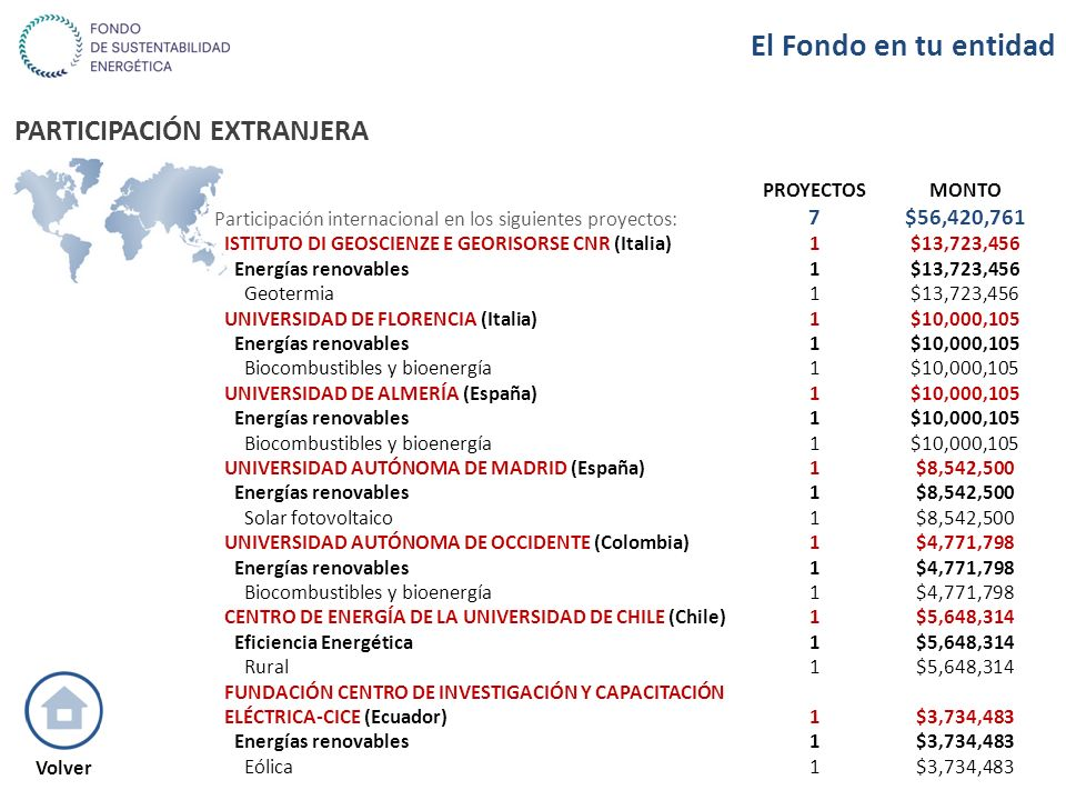 PARTICIPACIÓN EXTRANJERA Volver PROYECTOSMONTO Participación internacional en los siguientes proyectos: 7$56,420,761 ISTITUTO DI GEOSCIENZE E GEORISOR