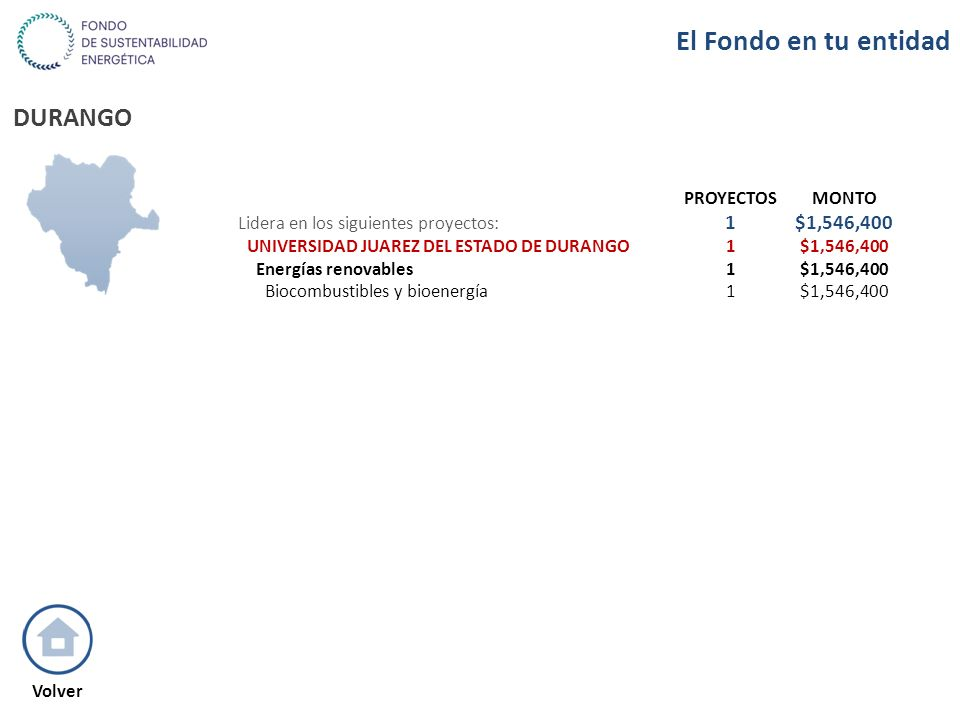 DURANGO PROYECTOSMONTO Lidera en los siguientes proyectos: 1$1,546,400 UNIVERSIDAD JUAREZ DEL ESTADO DE DURANGO1$1,546,400 Energías renovables1$1,546,