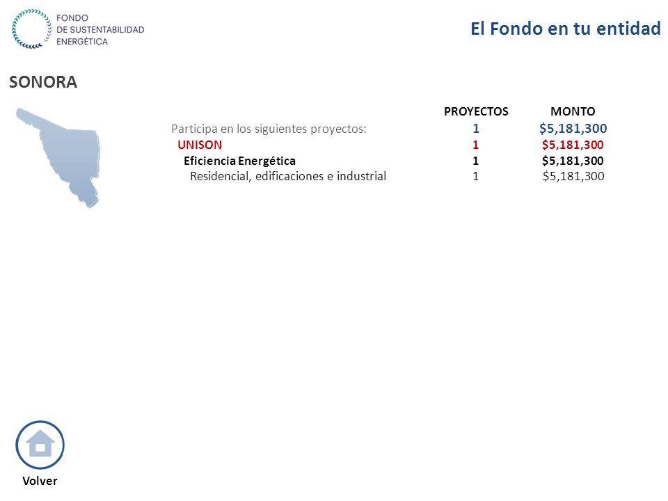 SONORA PROYECTOSMONTO Participa en los siguientes proyectos: 1$5,181,300 UNISON1$5,181,300 Eficiencia Energética1$5,181,300 Residencial, edificaciones