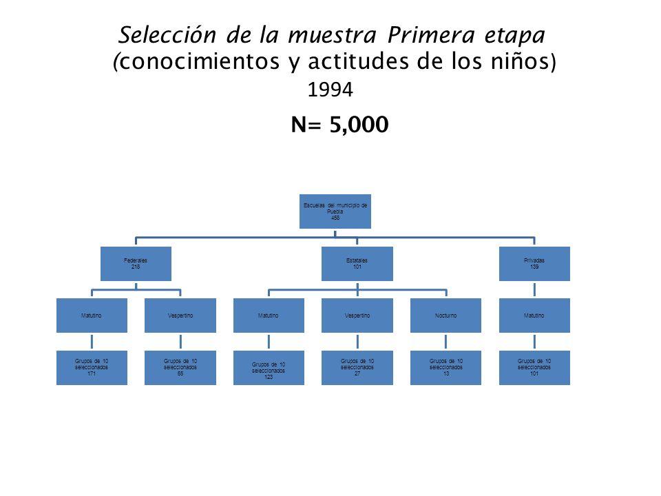 Selección de la muestra Primera etapa (conocimientos y actitudes de los niños ) 1994 Escuelas del municipio de Puebla 458 Federales 218 Matutino Grupo
