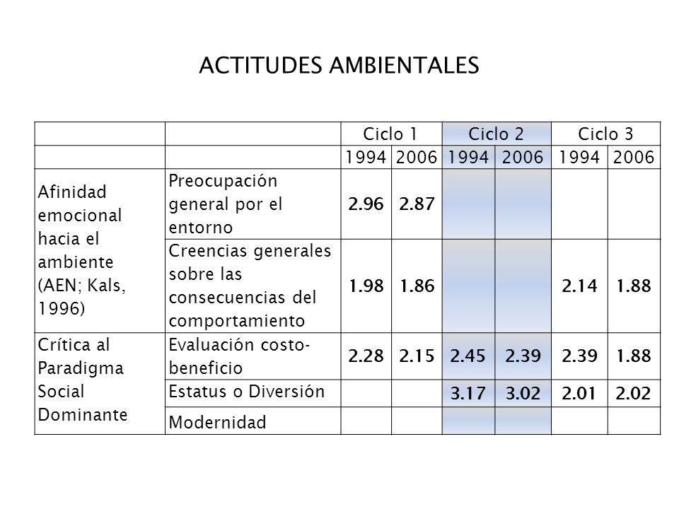 Ciclo 1Ciclo 2Ciclo 3 199420061994200619942006 Afinidad emocional hacia el ambiente (AEN; Kals, 1996) Preocupación general por el entorno 2.962.87 Cre