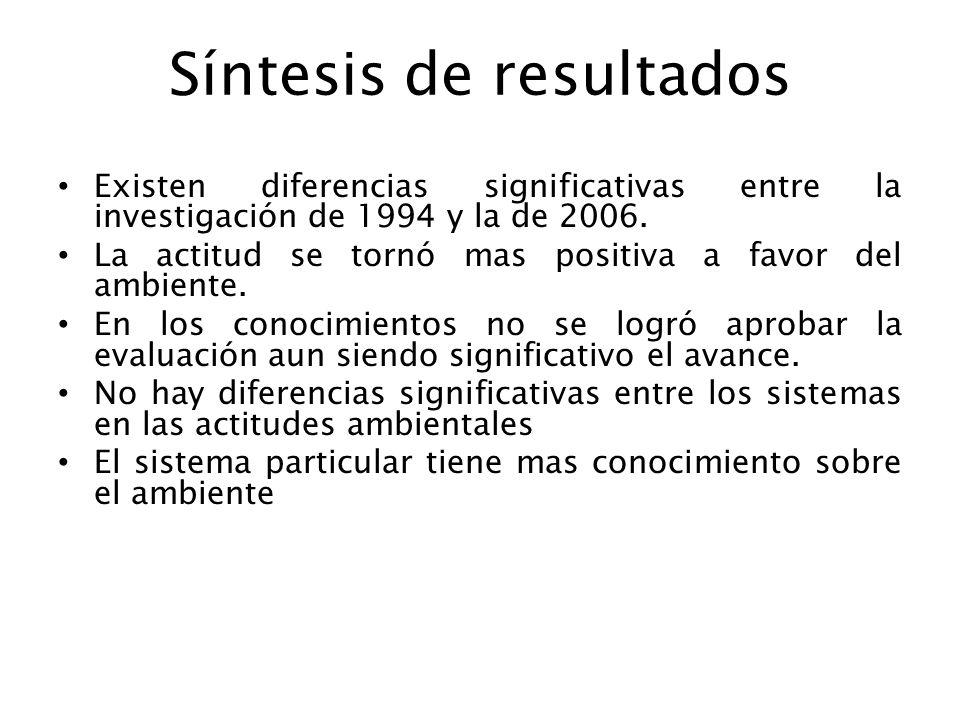 Síntesis de resultados Existen diferencias significativas entre la investigación de 1994 y la de 2006. La actitud se tornó mas positiva a favor del am
