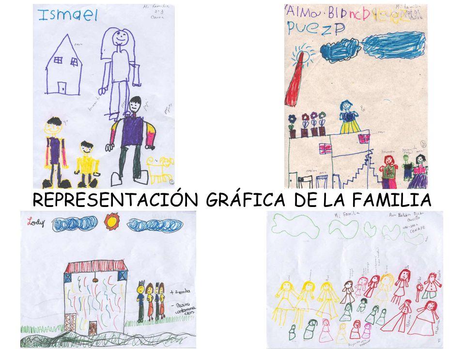 REPRESENTACIÓN GRÁFICA DE LA FAMILIA