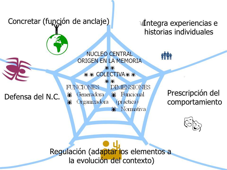 NUCLEO CENTRAL ORIGEN EN LA MEMORIA COLECTIVA Concretar (función de anclaje) Defensa del N.C. Prescripción del comportamiento Integra experiencias e h