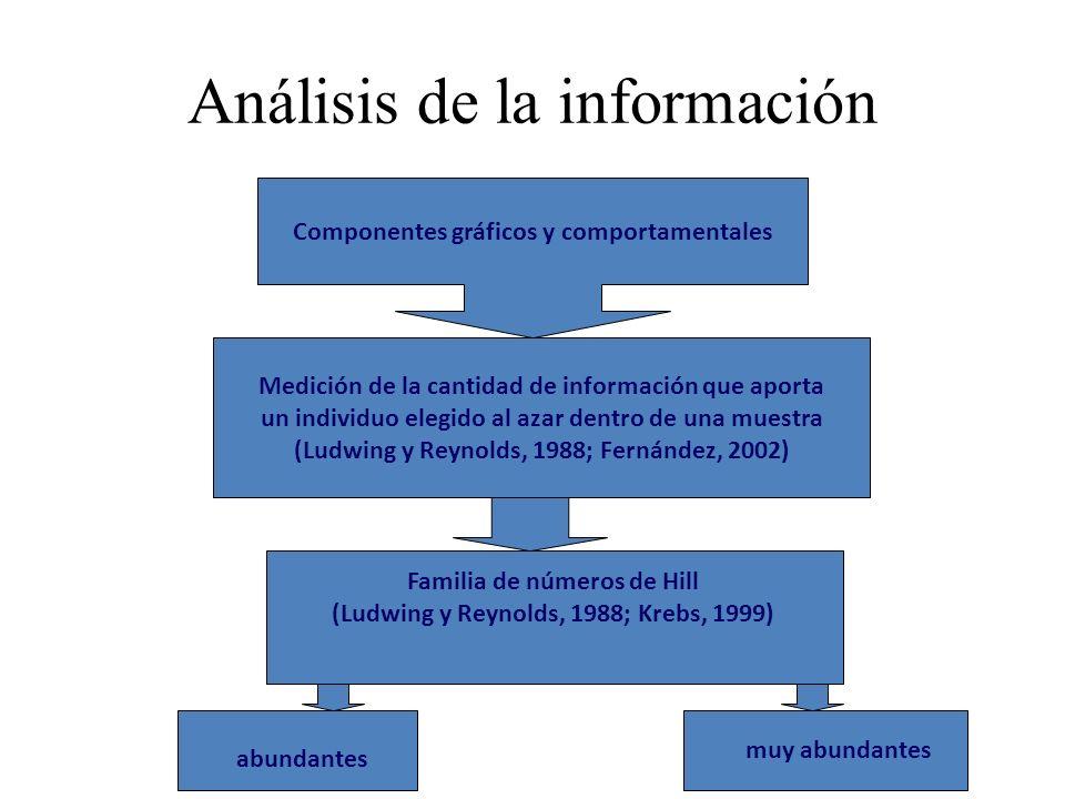 Análisis de la información Componentes gráficos y comportamentales Medición de la cantidad de información que aporta un individuo elegido al azar dent