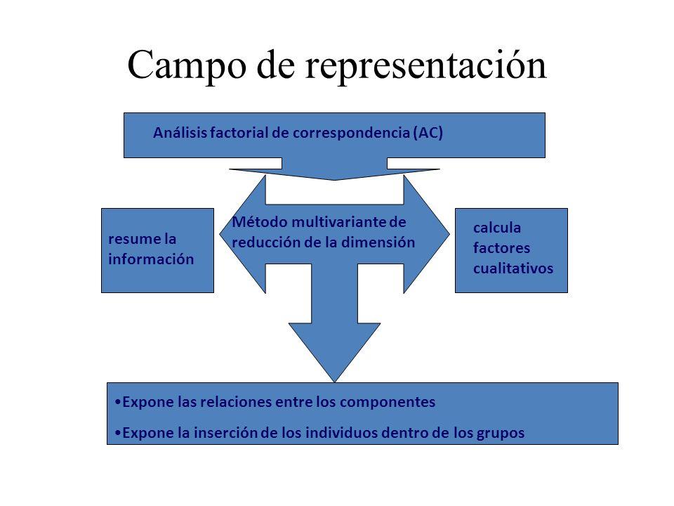 Campo de representación Análisis factorial de correspondencia (AC) resume la información calcula factores cualitativos Método multivariante de reducci