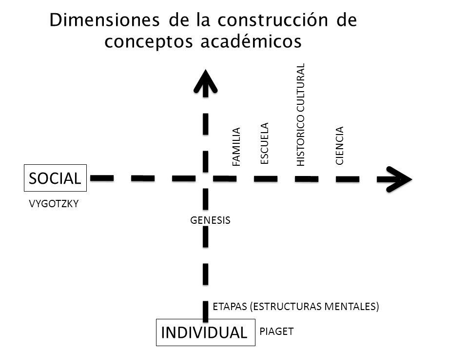 SOCIAL INDIVIDUAL FAMILIA ESCUELA HISTORICO CULTURAL Dimensiones de la construcción de conceptos académicos VYGOTZKY PIAGET ETAPAS (ESTRUCTURAS MENTAL