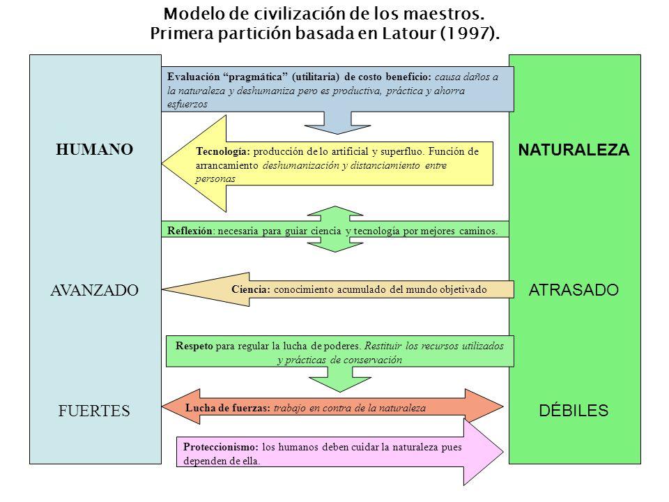 HUMANO AVANZADO FUERTES NATURALEZA ATRASADO DÉBILES Evaluación pragmática (utilitaria) de costo beneficio: causa daños a la naturaleza y deshumaniza p