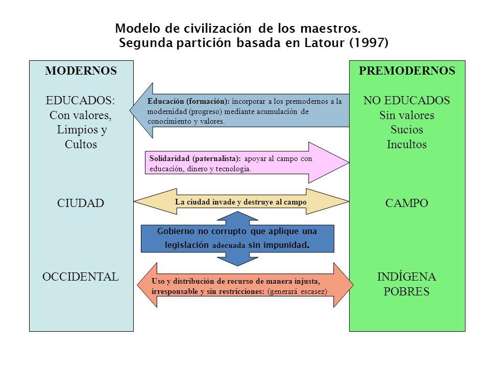 MODERNOS EDUCADOS: Con valores, Limpios y Cultos CIUDAD OCCIDENTAL PREMODERNOS NO EDUCADOS Sin valores Sucios Incultos CAMPO INDÍGENA POBRES Educación