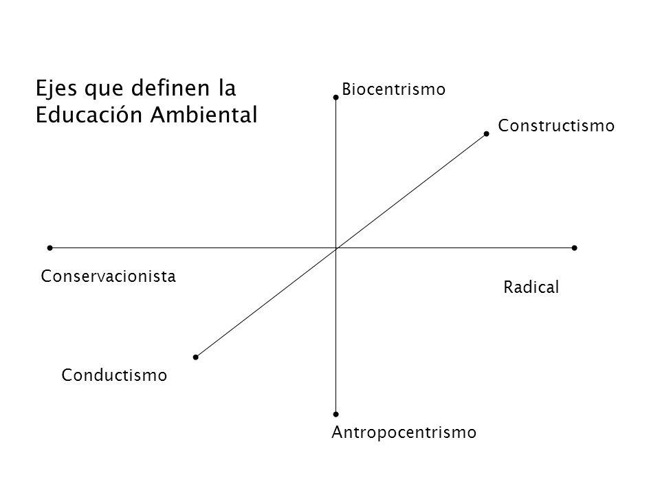 Antropocentrismo Biocentrismo Radical Conservacionista Conductismo Constructismo Ejes que definen la Educación Ambiental