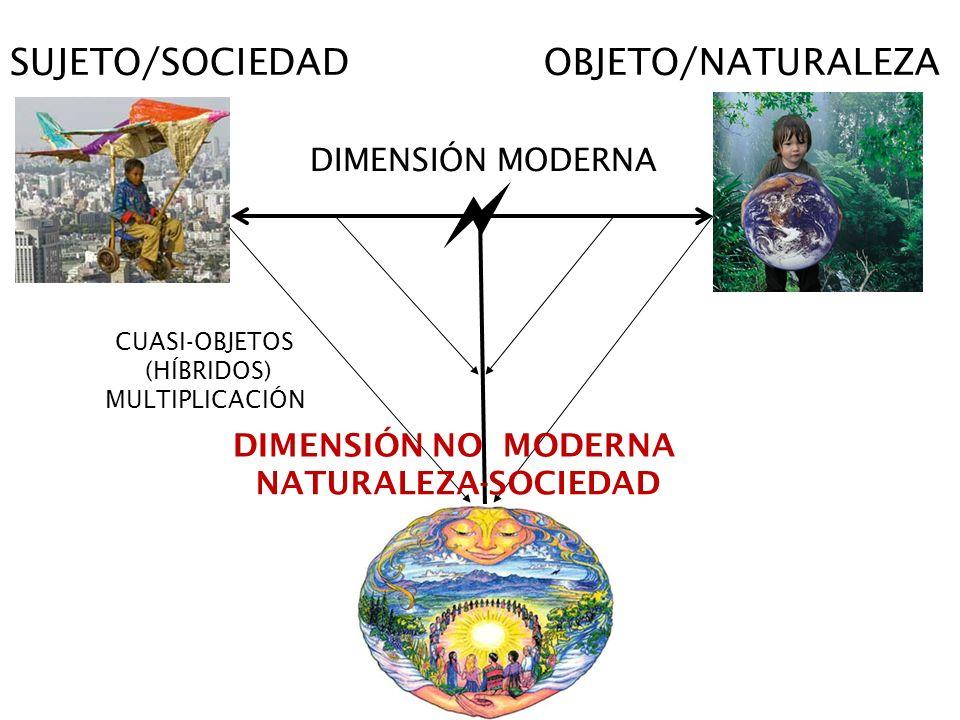 OBJETO/NATURALEZASUJETO/SOCIEDAD DIMENSIÓN MODERNA CUASI-OBJETOS (HÍBRIDOS) MULTIPLICACIÓN DIMENSIÓN NO MODERNA NATURALEZA-SOCIEDAD