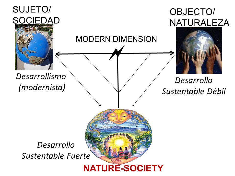 OBJECTO/ NATURALEZA SUJETO/ SOCIEDAD MODERN DIMENSION Desarrollismo (modernista) Desarrollo Sustentable Débil Desarrollo Sustentable Fuerte NATURE-SOC
