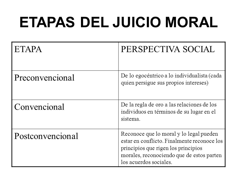 ETAPAS DEL JUICIO MORAL ETAPAPERSPECTIVA SOCIAL Preconvencional De lo egocéntrico a lo individualista (cada quien persigue sus propios intereses) Conv