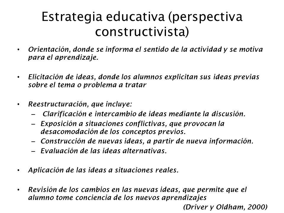 Estrategia educativa (perspectiva constructivista) Orientación, donde se informa el sentido de la actividad y se motiva para el aprendizaje. Elicitaci