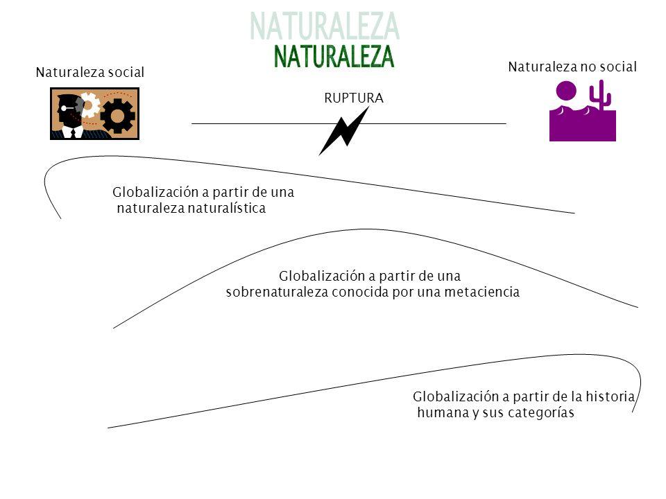 RUPTURA Naturaleza social Naturaleza no social Globalización a partir de una naturaleza naturalística Globalización a partir de una sobrenaturaleza co