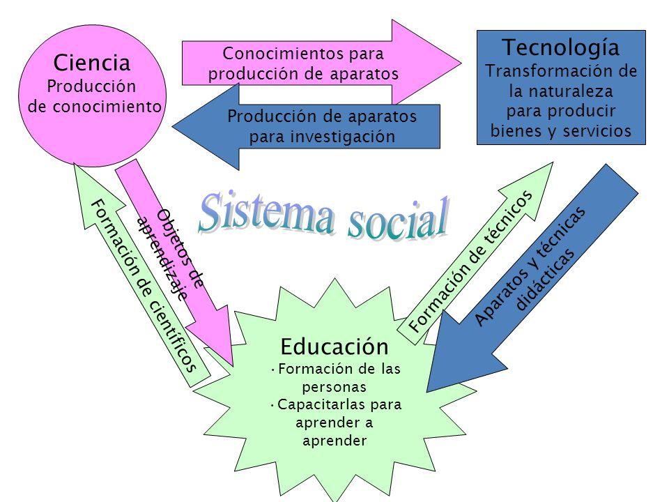 Ciencia Producción de conocimiento Tecnología Transformación de la naturaleza para producir bienes y servicios Educación Formación de las personas Cap