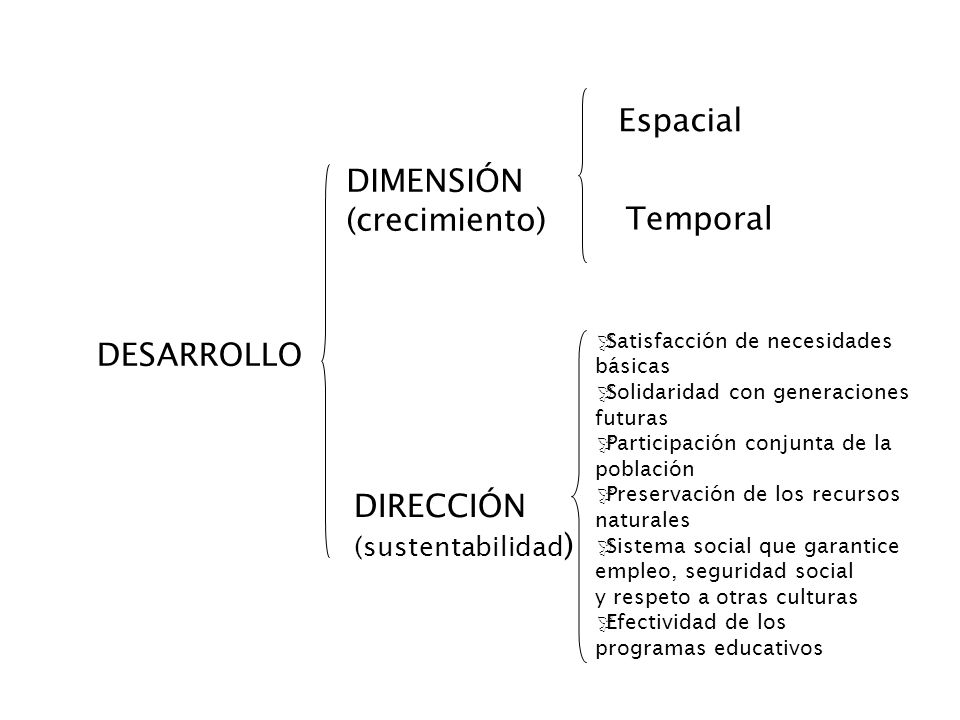 DESARROLLO DIMENSIÓN (crecimiento) DIRECCIÓN (sustentabilidad ) Espacial Temporal Satisfacción de necesidades básicas Solidaridad con generaciones fut