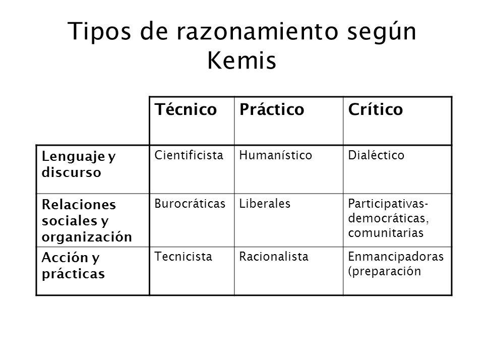 Tipos de razonamiento según Kemis TécnicoPrácticoCrítico Lenguaje y discurso CientificistaHumanísticoDialéctico Relaciones sociales y organización Bur
