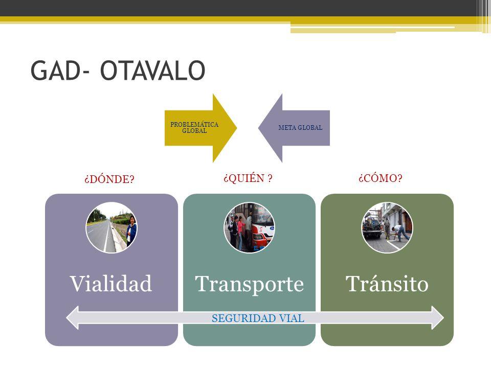 GAD- OTAVALO PROBLEMÁTICA GLOBAL META GLOBAL VialidadTransporteTránsito SEGURIDAD VIAL ¿DÓNDE.