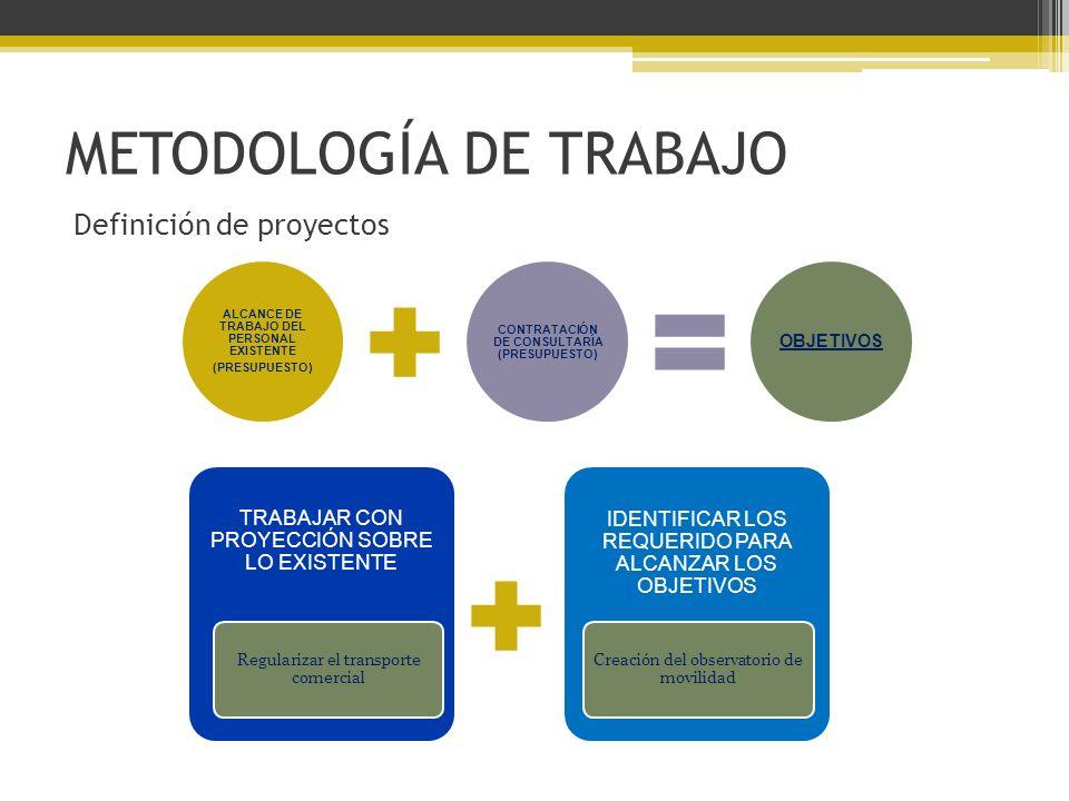METODOLOGÍA DE TRABAJO ALCANCE DE TRABAJO DEL PERSONAL EXISTENTE (PRESUPUESTO) CONTRATACIÓN DE CONSULTARÍA (PRESUPUESTO) OBJETIVOS Definición de proyectos TRABAJAR CON PROYECCIÓN SOBRE LO EXISTENTE IDENTIFICAR LOS REQUERIDO PARA ALCANZAR LOS OBJETIVOS Regularizar el transporte comercial Creación del observatorio de movilidad