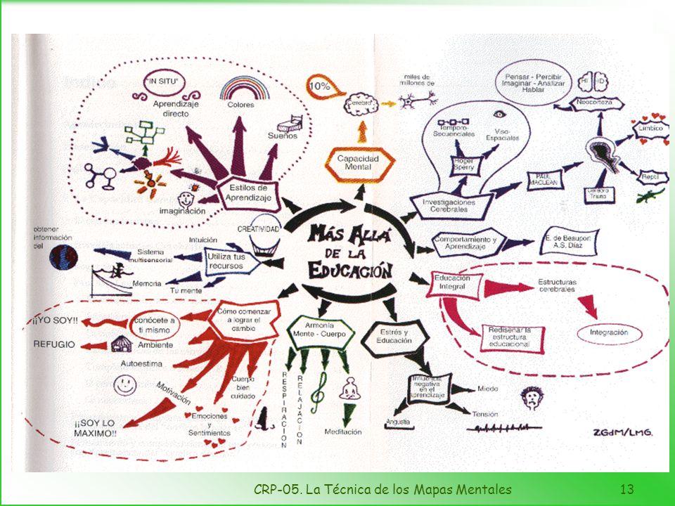 CRP-05. La Técnica de los Mapas Mentales12 Consideración de otros aspectos Organización Agrupamiento Imágenes o símbolos Palabras clave Uso de colores
