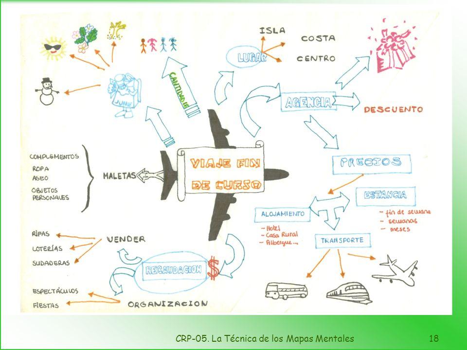 CRP-05. La Técnica de los Mapas Mentales17 Cosas típicas que tienen que aparecer en este tipo de gráficos Usuarios –Deseos, necesidades, capacidad, si