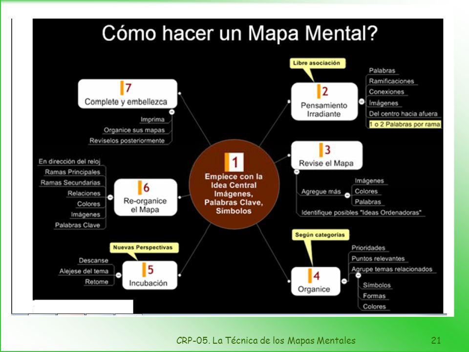 CRP-05. La Técnica de los Mapas Mentales20