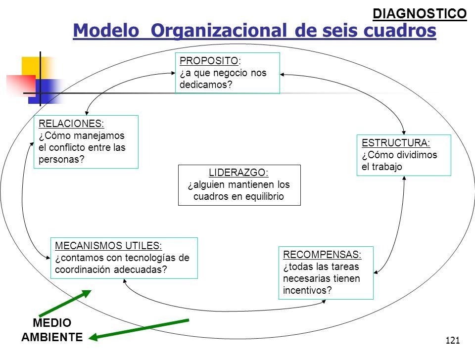 120 EL MODELO DE SEIS CUADROS Es otro instrumento de diagnostico Este modelo indica donde buscar y que es lo que deben buscar para diagnosticar los pr