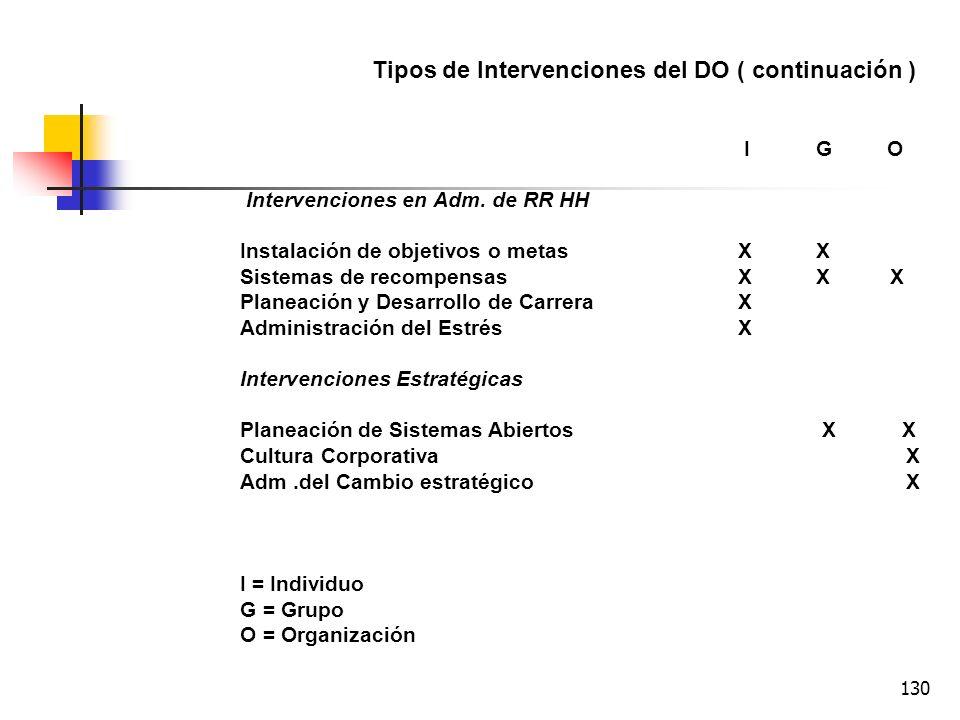 129 Tipos de Intervenciones del DO IG O Intervenciones de procesos humanos Grupos T X Consultoría de procesosX Intervenciones de tercera parteX Formac