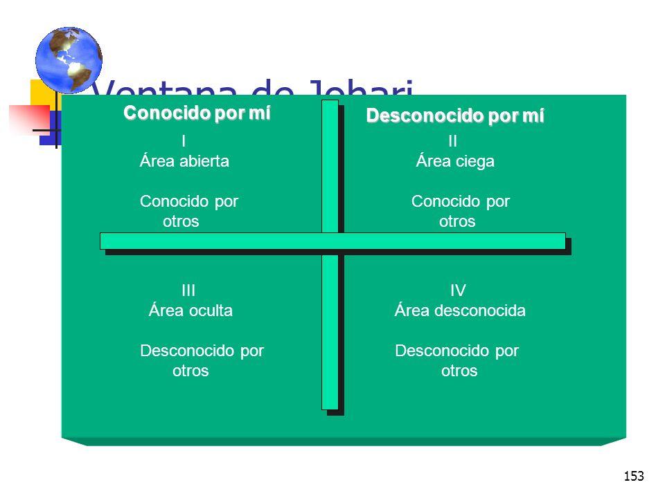 152 Ventana de Johari Esta herramienta ayuda a establecer una mejor comunicación interpersonal, analiza las diferentes áreas de la comunicación y perm