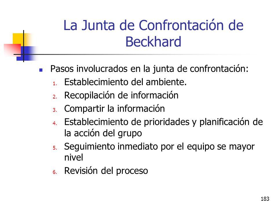 182 La Junta de Confrontación de Beckhard Es un junta de un día de toda la gerencia de la organización, en la cual todos estudian la salud de su propi