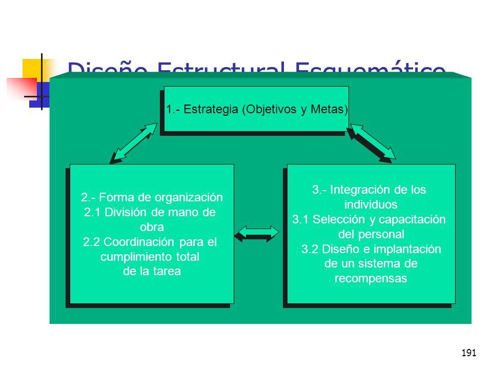 190 Diseño Estructural Esta intervención implica el estudio de las diferentes opciones de conformación estructural que pueden tener las organizaciones