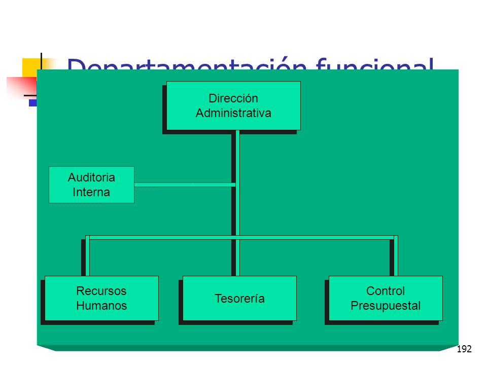 191 Diseño Estructural Esquemático 1.- Estrategia (Objetivos y Metas) 2.- Forma de organización 2.1 División de mano de obra 2.2 Coordinación para el