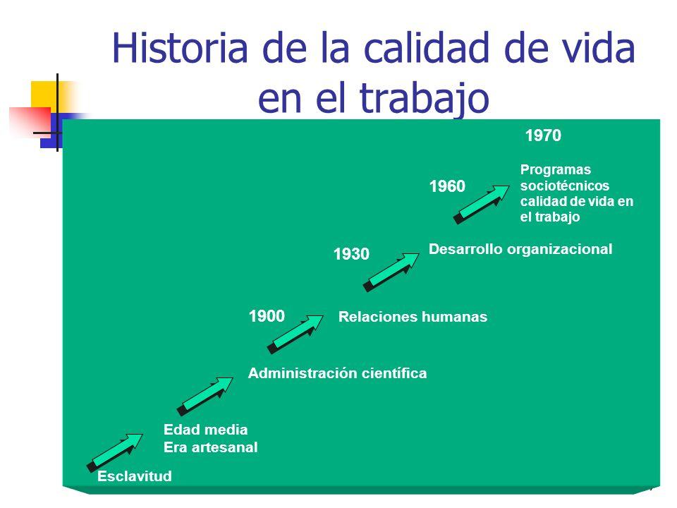 196 Objetivos Historia de la calidad de vida en el trabajo Concepto de calidad de vida en el trabajo Características de la calidad de vida en el traba