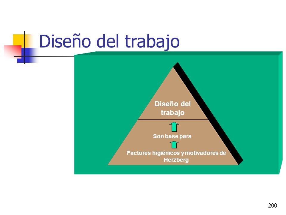 199 Diseño del trabajo También considerado como enriquecimiento del trabajo. El enriquecimiento del trabajo significa agregar motivadores adicionales
