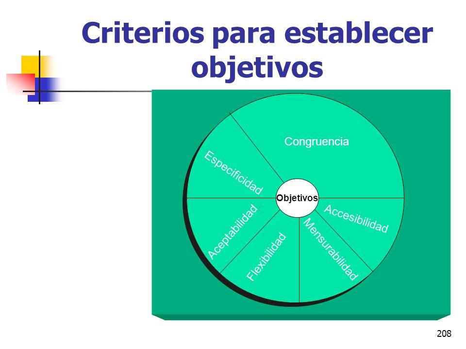 207 Conceptos fundamentales de la A.P.O. Si una persona está fuertemente orientada hacia un objetivo, estará dispuesta a dedicar más esfuerzo para alc