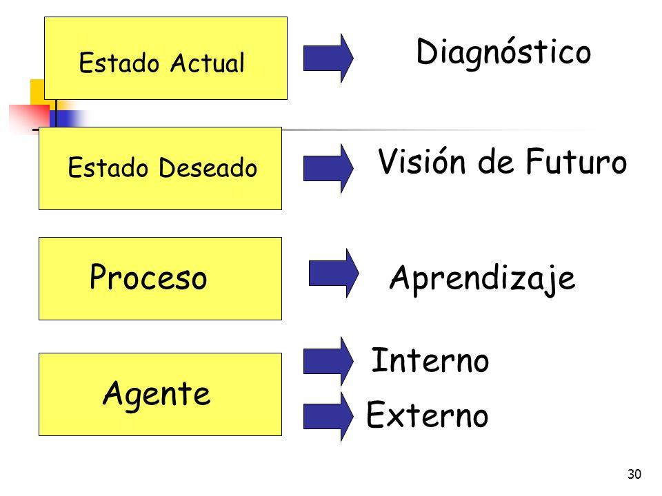 29 EL CAMBIO PLANIFICADO Meta Posición (Consultor Externo) ENTORNO Etapas del Proceso Agente de Cambio ENTORNO Estado Actual ESTADO DESEADO Proceso Ag