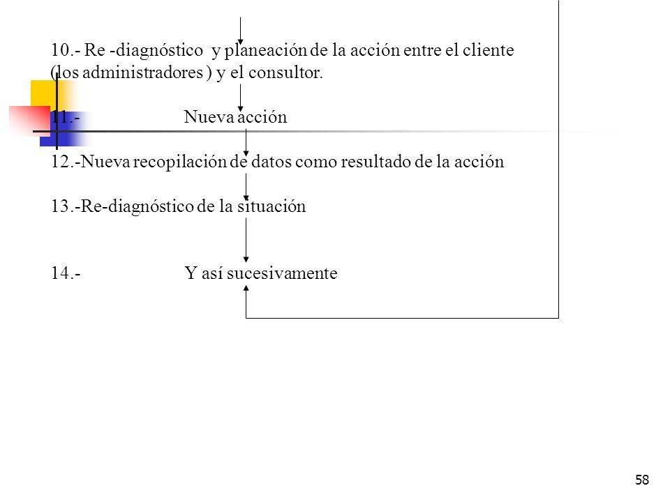 57 1.- Percepción de problemas por parte de los administradores claves. 2.-Consultas con expertos en ciencias del comportamiento 3.-Recopilación de da
