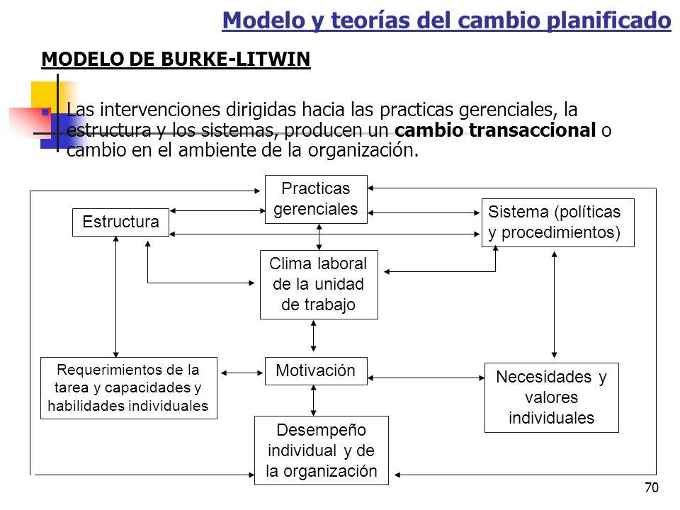 69 MODELO DE BURKE-LITWIN Las intervenciones dirigidas hacia liderazgo, la misión y la estrategia, y la cultura de la organización producen un cambio