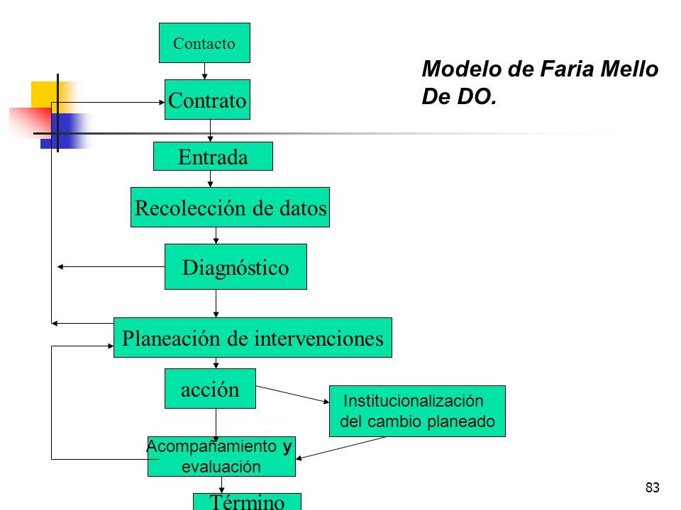 82 Diagrama de Shepard : objetivo Acción paso 1 Acción paso 1 Planeación Investigación de hechos Planeación