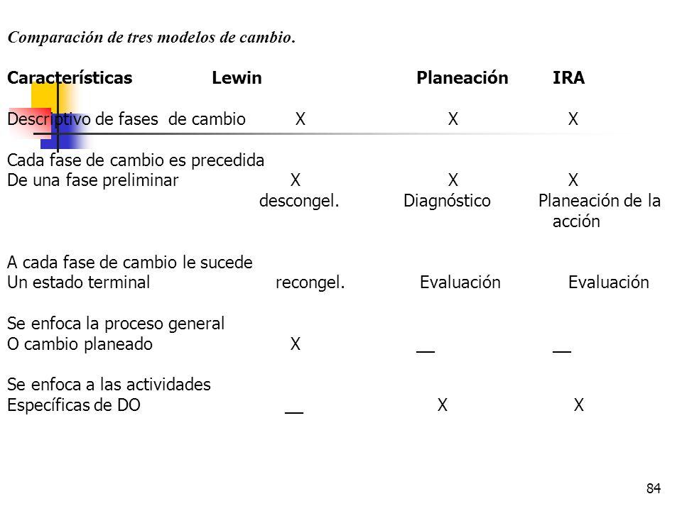 83 Contacto Contrato Entrada Recolección de datos Diagnóstico acción Acompañamiento y evaluación Institucionalización del cambio planeado Planeación d