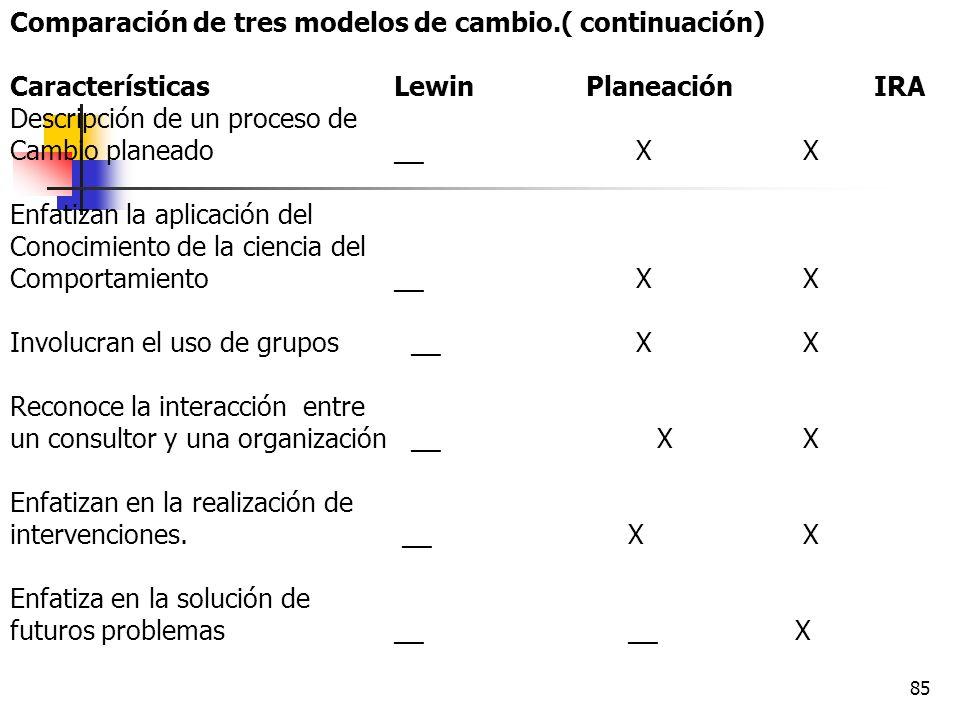 84 Comparación de tres modelos de cambio. Características LewinPlaneaciónIRA Descriptivo de fases de cambio X X X Cada fase de cambio es precedida De