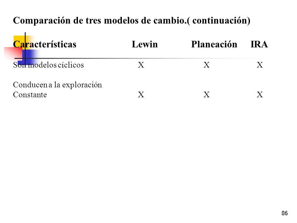 85 Comparación de tres modelos de cambio.( continuación) Características LewinPlaneaciónIRA Descripción de un proceso de Cambio planeado__ X X Enfatiz